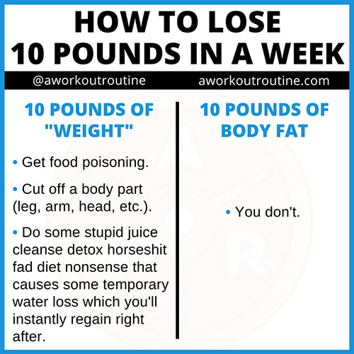 10 pounds of weight vs body fat.