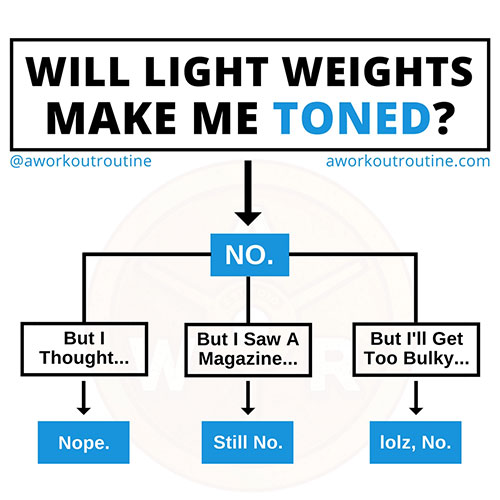Will light weights make me toned?
